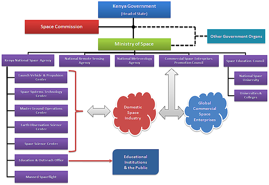 Kenya-Organogram_updated