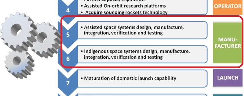 Kenya Space Sector Roadmap Phase 5 & 6